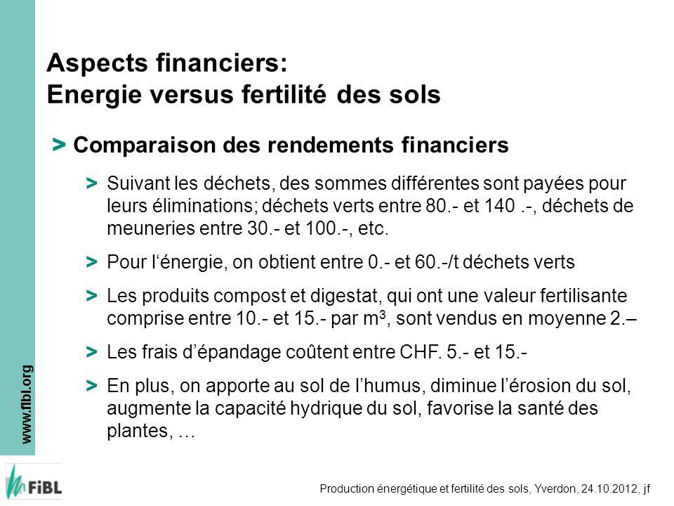 www.fibl.org Production énergétique et fertilité des sols, Yverdon, 24.10.2012, jf > Comparaison des rendements financiers > Suivant les déchets, des
