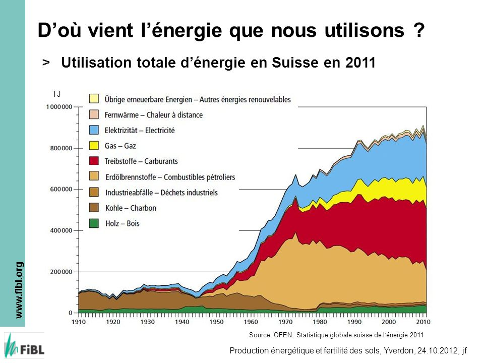 www.fibl.org Production énergétique et fertilité des sols, Yverdon, 24.10.2012, jf Doù vient lénergie que nous utilisons ? >Utilisation totale dénergi