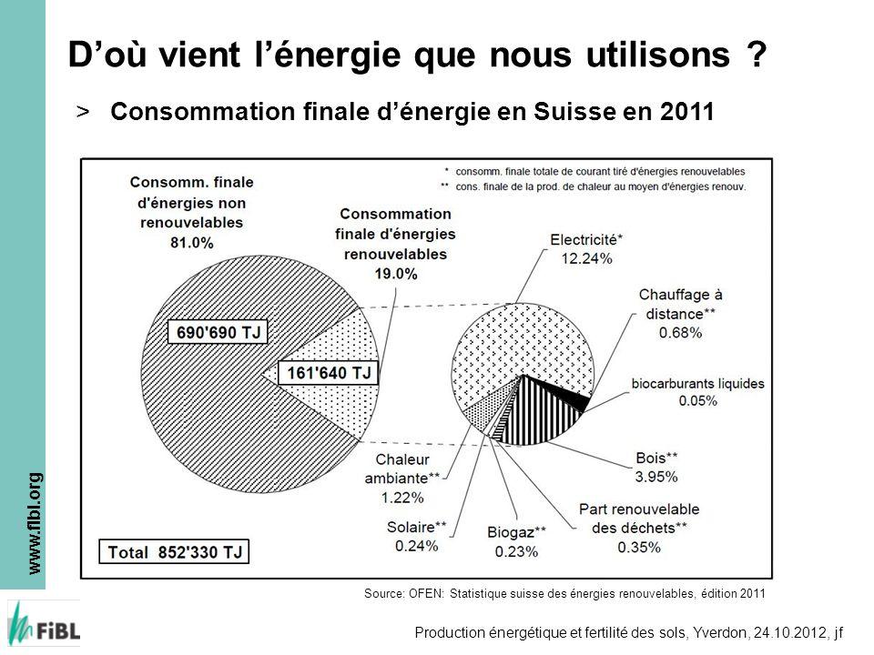 www.fibl.org Production énergétique et fertilité des sols, Yverdon, 24.10.2012, jf Doù vient lénergie que nous utilisons .