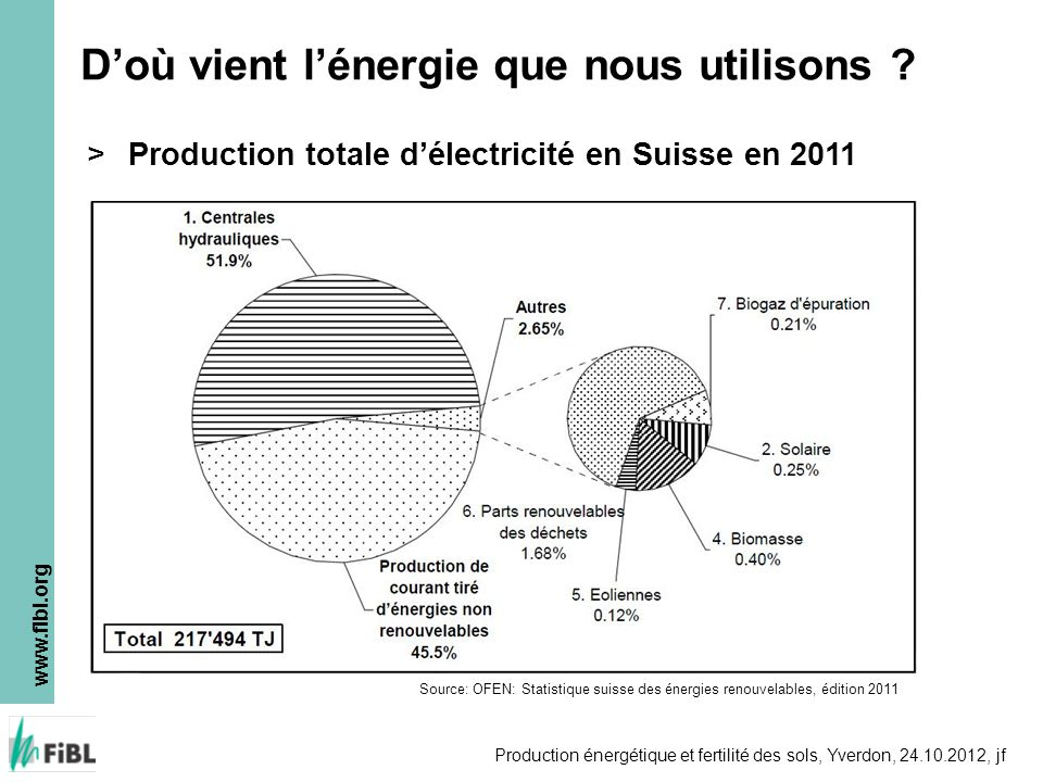 www.fibl.org Production énergétique et fertilité des sols, Yverdon, 24.10.2012, jf Doù vient lénergie que nous utilisons ? Source: OFEN: Statistique s