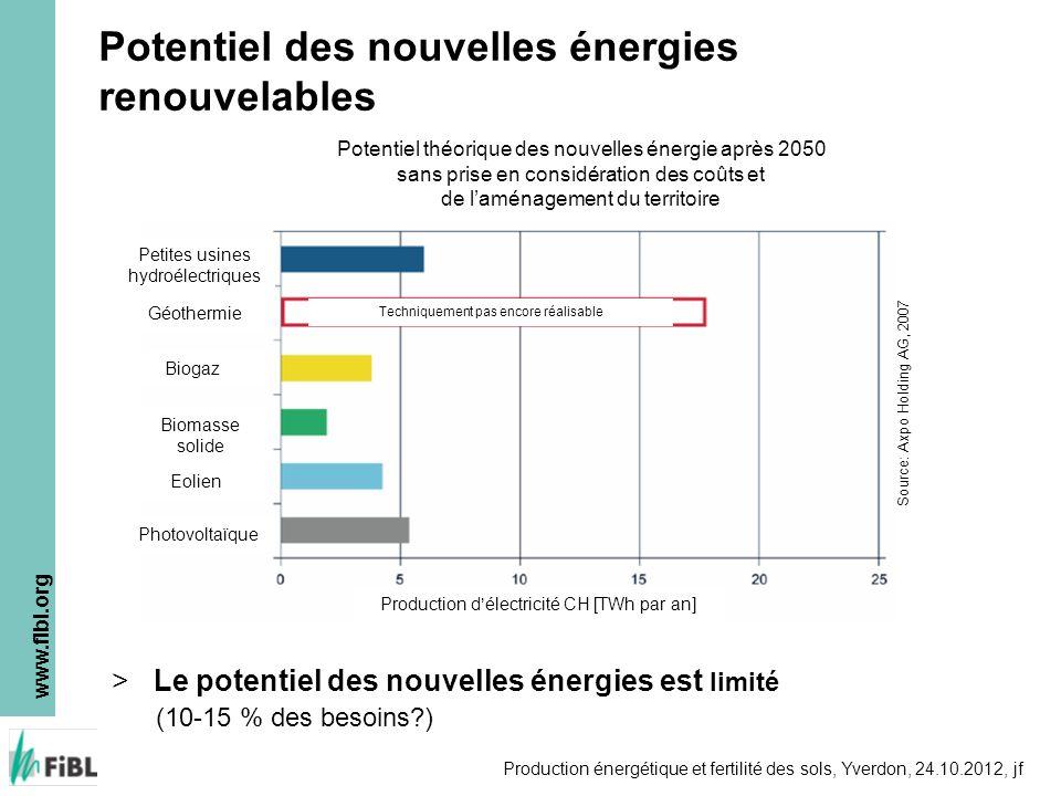 www.fibl.org Production énergétique et fertilité des sols, Yverdon, 24.10.2012, jf Potentiel des nouvelles énergies renouvelables >Le potentiel des no