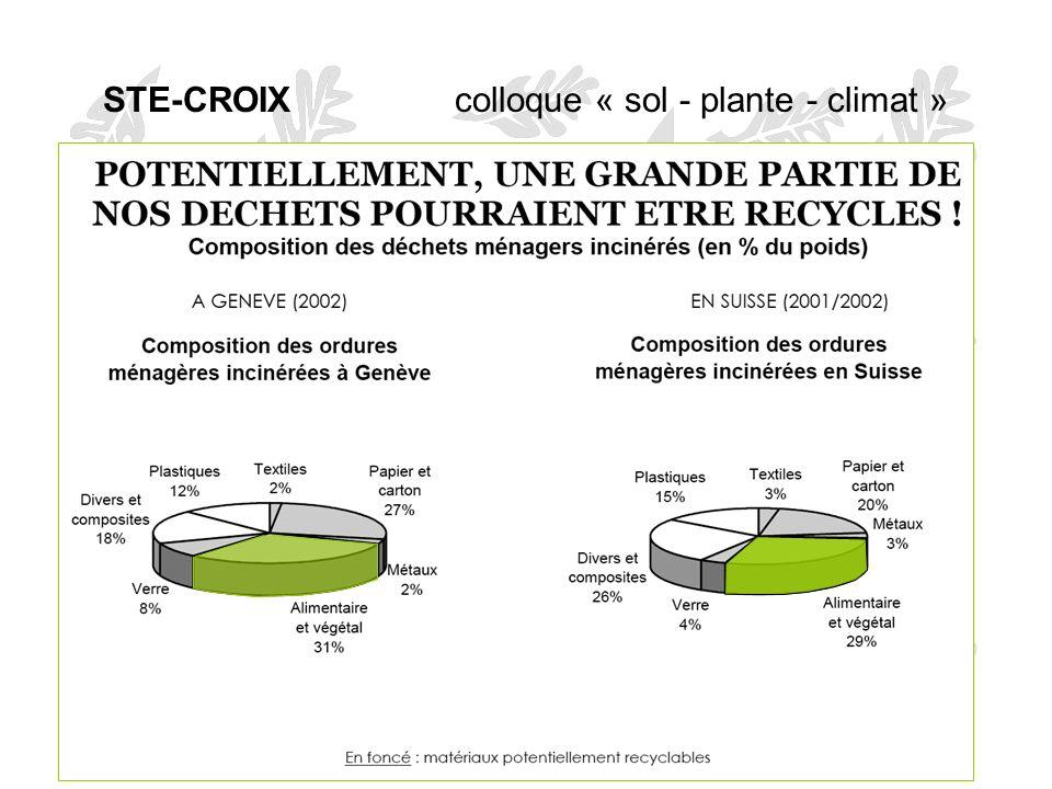 ecoscan sa, Lausanne2 STE-CROIX colloque « sol - plante - climat » Contenu de nos poubelles
