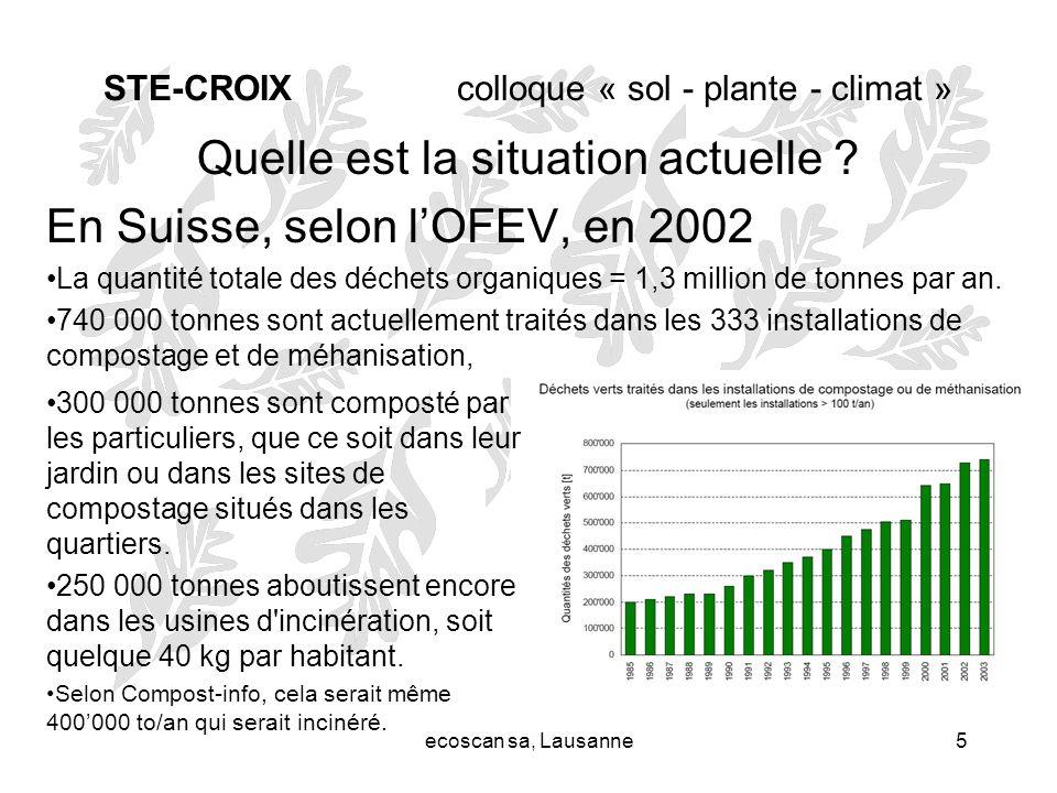 ecoscan sa, Lausanne5 STE-CROIX colloque « sol - plante - climat » Quelle est la situation actuelle ? En Suisse, selon lOFEV, en 2002 La quantité tota