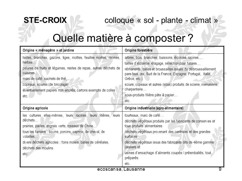 ecoscan sa, Lausanne9 STE-CROIX colloque « sol - plante - climat » Quelle matière à composter ? Origine « m é nag è re » et jardinsOrigine foresti è r
