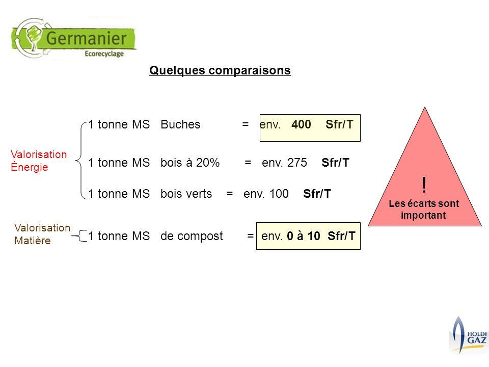 Quelques comparaisons 1 tonne MS de compost = env. 0 à 10 Sfr/T 1 tonne MS Buches = env. 400 Sfr/T ! Les écarts sont important 1 tonne MS bois à 20% =