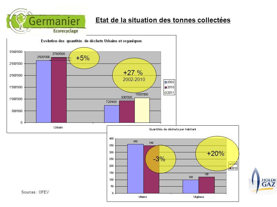 Etat de la situation des tonnes collectées +5% +27 % 2002-2010 -3% +20% Sources : OFEV