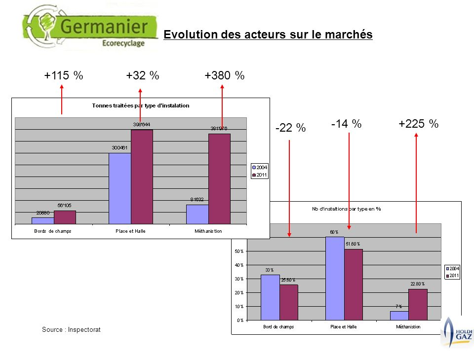 Evolution des acteurs sur le marchés Source : Inspectorat -14 %+225 % -22 % +380 %+32 %+115 %