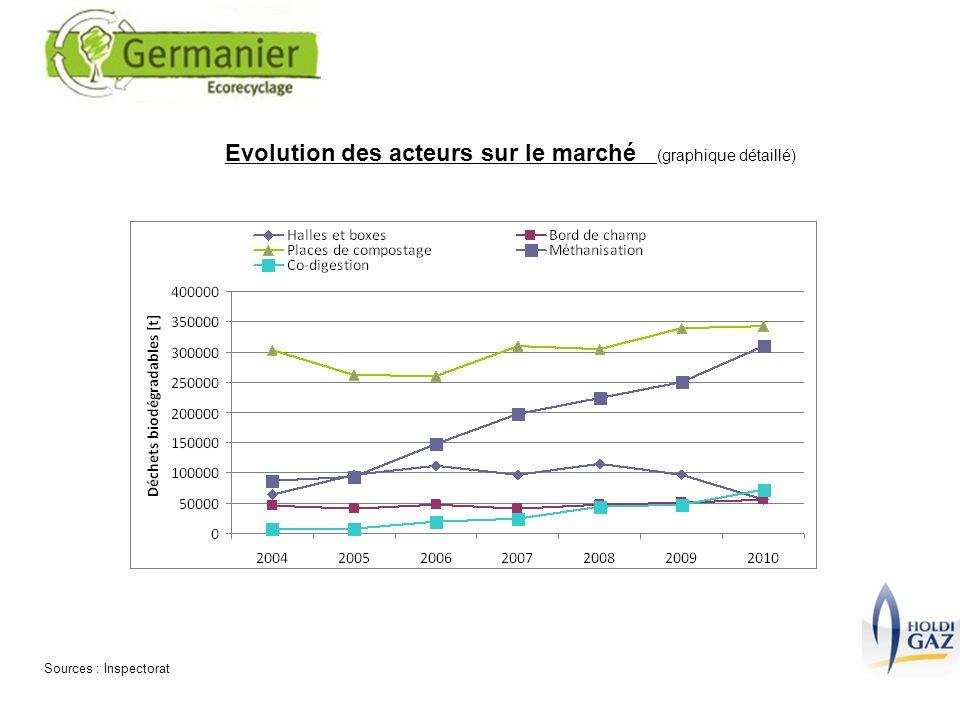 Sources : Inspectorat Evolution des acteurs sur le marché (graphique détaillé)