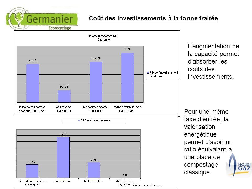 Coût des investissements à la tonne traitée Laugmentation de la capacité permet dabsorber les coûts des investissements. Pour une même taxe dentrée, l