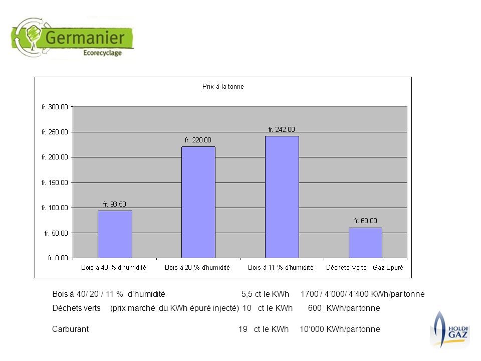 Bois à 40/ 20 / 11 % dhumidité 5,5 ct le KWh 1700 / 4000/ 4400 KWh/par tonne Déchets verts (prix marché du KWh épuré injecté) 10 ct le KWh 600 KWh/par tonne Carburant 19 ct le KWh 10000 KWh/par tonne