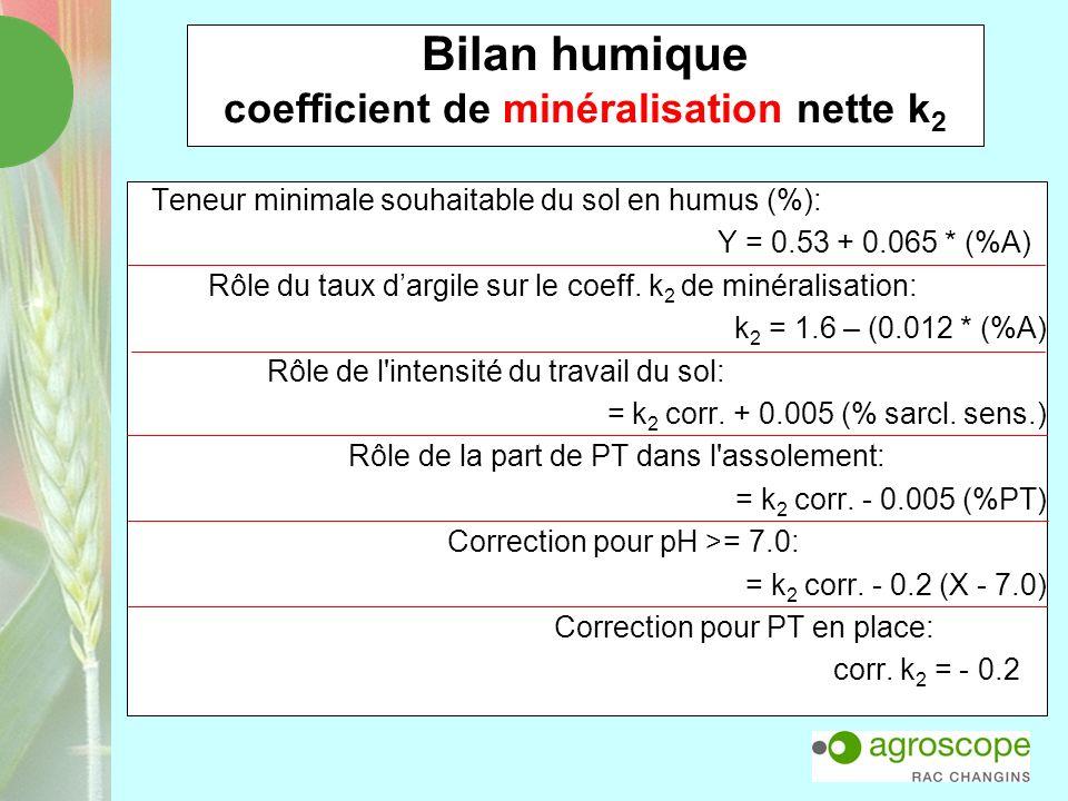 Bilan humique coefficient de minéralisation nette k 2 Teneur minimale souhaitable du sol en humus (%): Y = 0.53 + 0.065 * (%A) Rôle du taux dargile su