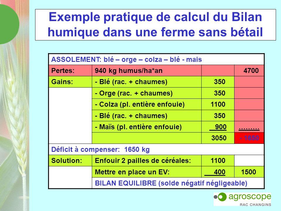 Exemple pratique de calcul du Bilan humique dans une ferme sans bétail ASSOLEMENT: blé – orge – colza – blé - mais Pertes:940 kg humus/ha*an 4700 Gain