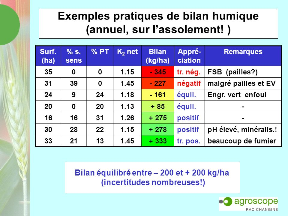 Exemples pratiques de bilan humique (annuel, sur lassolement! ) Surf. (ha) % s. sens % PTK 2 netBilan (kg/ha) Appré- ciation Remarques 35001.15- 345tr