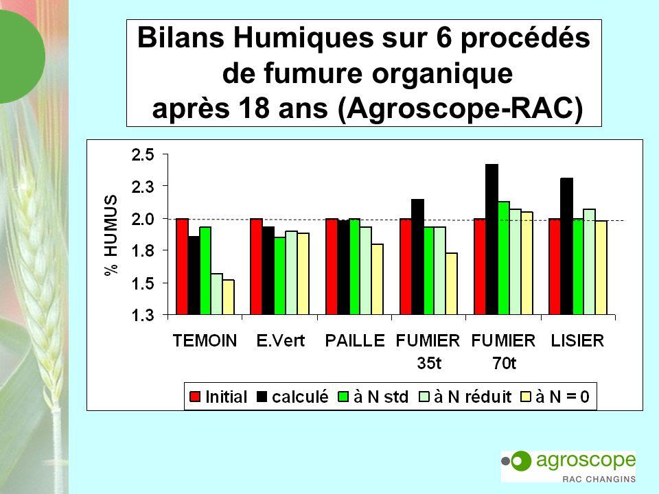 Bilans Humiques sur 6 procédés de fumure organique après 18 ans (Agroscope-RAC)