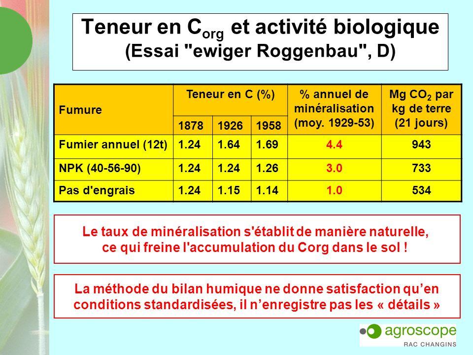 Teneur en C org et activité biologique (Essai