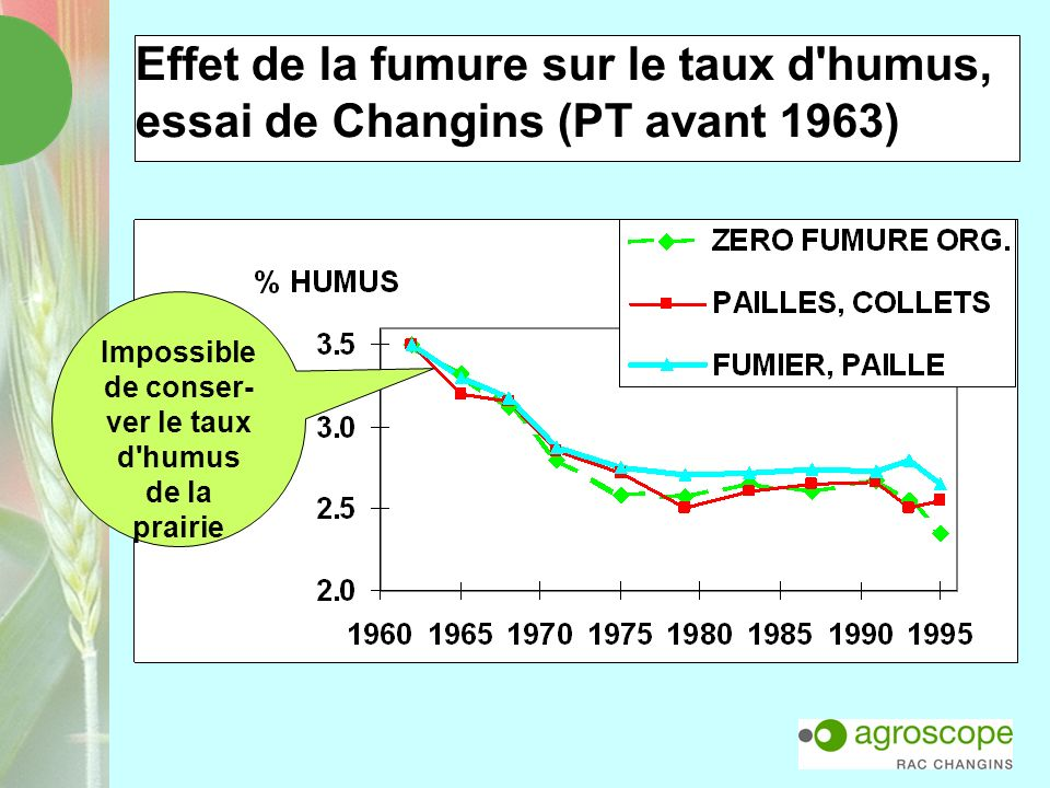 Effet de la fumure sur le taux d'humus, essai de Changins (PT avant 1963) Impossible de conser- ver le taux d'humus de la prairie