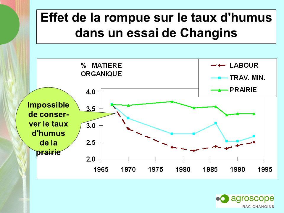 Effet de la rompue sur le taux d'humus dans un essai de Changins Impossible de conser- ver le taux d'humus de la prairie