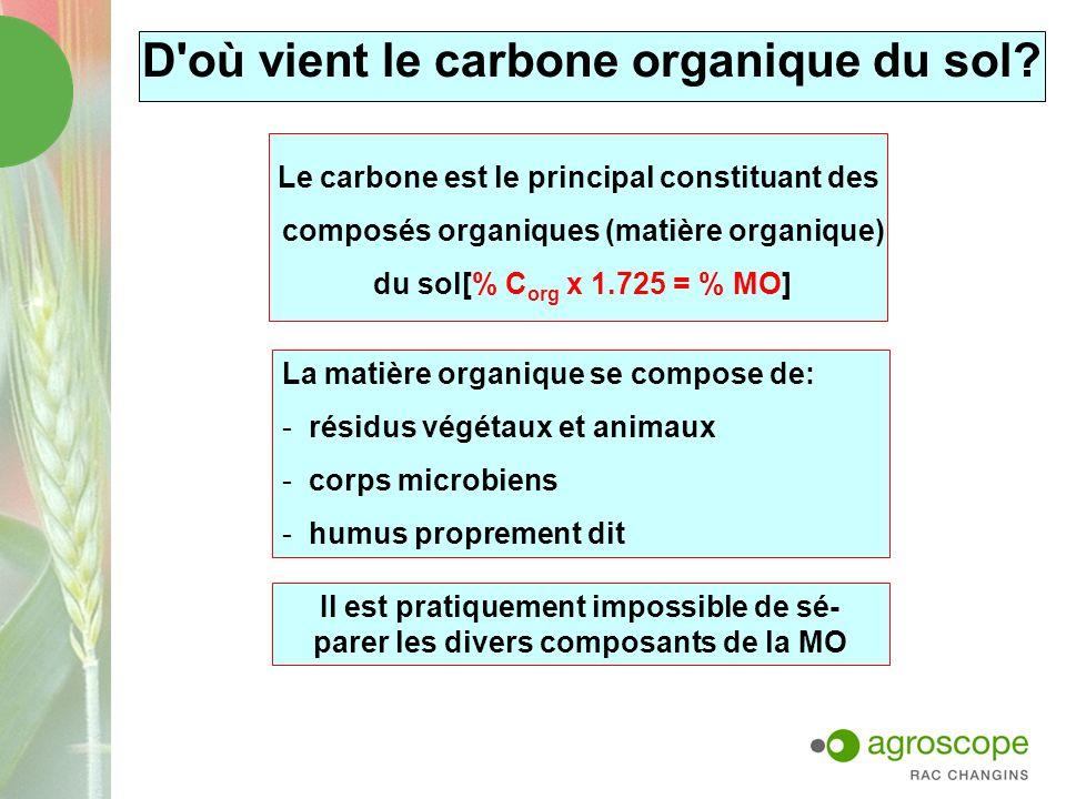 D'où vient le carbone organique du sol? Le carbone est le principal constituant des composés organiques (matière organique) du sol[% C org x 1.725 = %