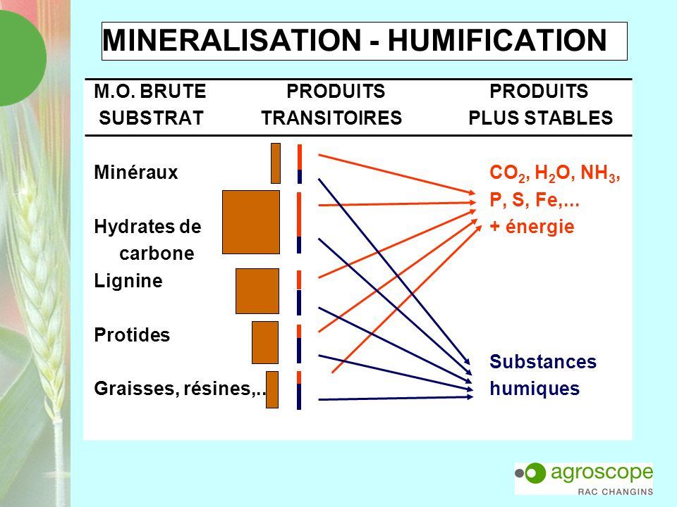 L EQUATION DU BILAN HUMIQUE EN MILIEU AGRAIRE C n+1 – C n = k 1 m - k 2 C n Bilan annuel = gains - pertes C : carbone organique du sol aux années n et n+1 k 1 : coefficient iso-humique de transformation du carbone des apports en carbone du sol m : masse de carbone de lapport annuel k 2 : coefficient de minéralisation annuelle du carbone du sol en CO 2