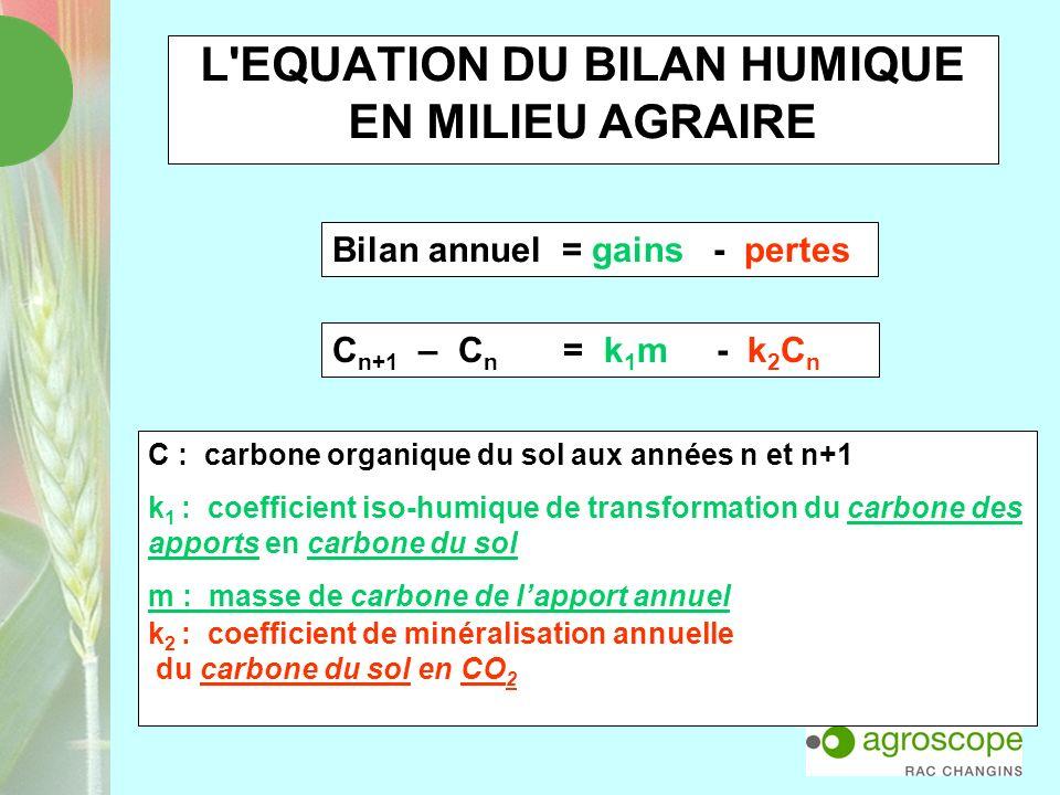 L'EQUATION DU BILAN HUMIQUE EN MILIEU AGRAIRE C n+1 – C n = k 1 m - k 2 C n Bilan annuel = gains - pertes C : carbone organique du sol aux années n et
