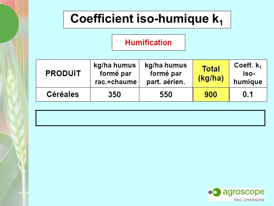 Coefficient iso-humique k 1 Céréales 350550900 0.1 PRODUIT kg/ha humus formé par rac.+chaume kg/ha humus formé par part. aérien. Total (kg/ha) Coeff.