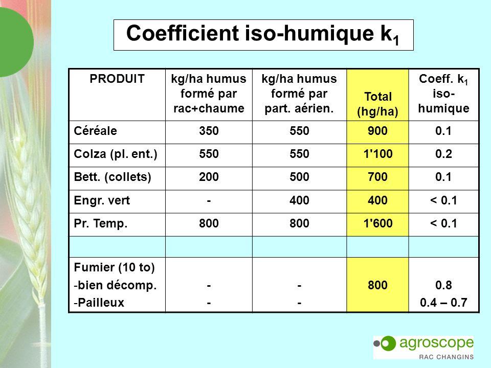 Coefficient iso-humique k 1 PRODUITkg/ha humus formé par rac+chaume kg/ha humus formé par part. aérien. Total (hg/ha) Coeff. k 1 iso- humique Céréale3
