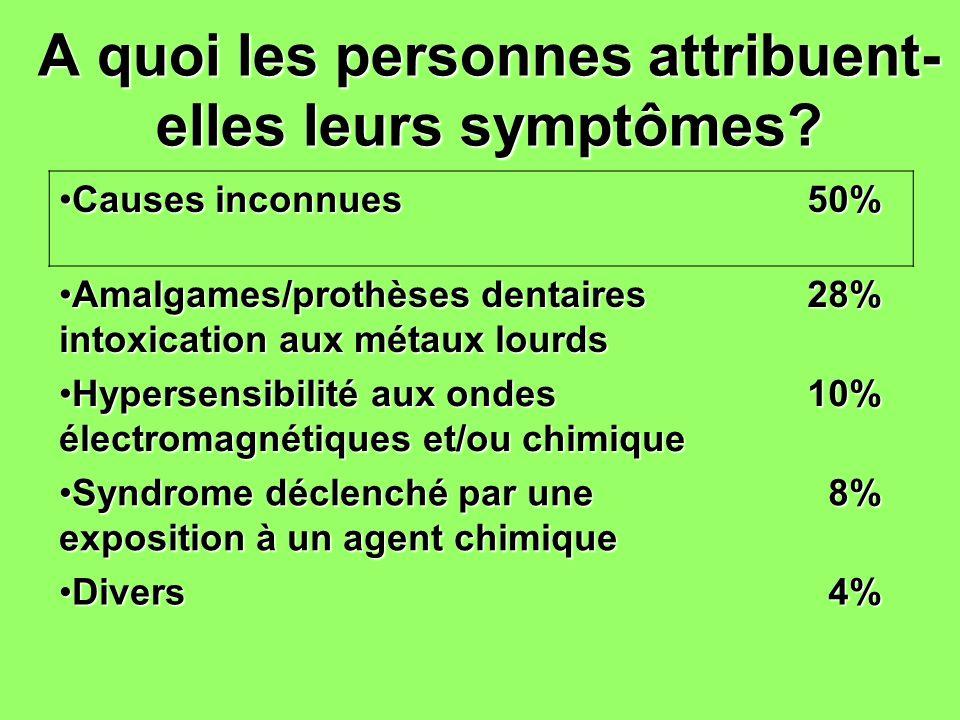 A quoi les personnes attribuent- elles leurs symptômes? Causes inconnuesCauses inconnues50% Amalgames/prothèses dentaires intoxication aux métaux lour