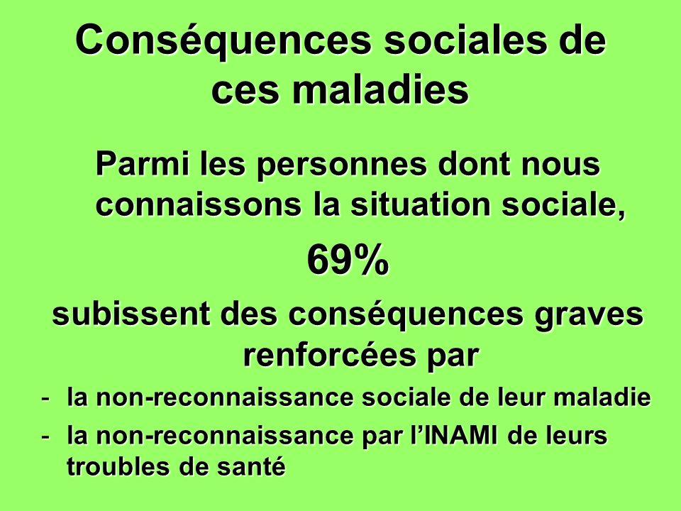 Conséquences sociales de ces maladies Parmi les personnes dont nous connaissons la situation sociale, 69% subissent des conséquences graves renforcées