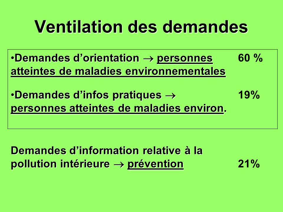 Ventilation des demandes Demandes dorientation personnes atteintes de maladies environnementalesDemandes dorientation personnes atteintes de maladies
