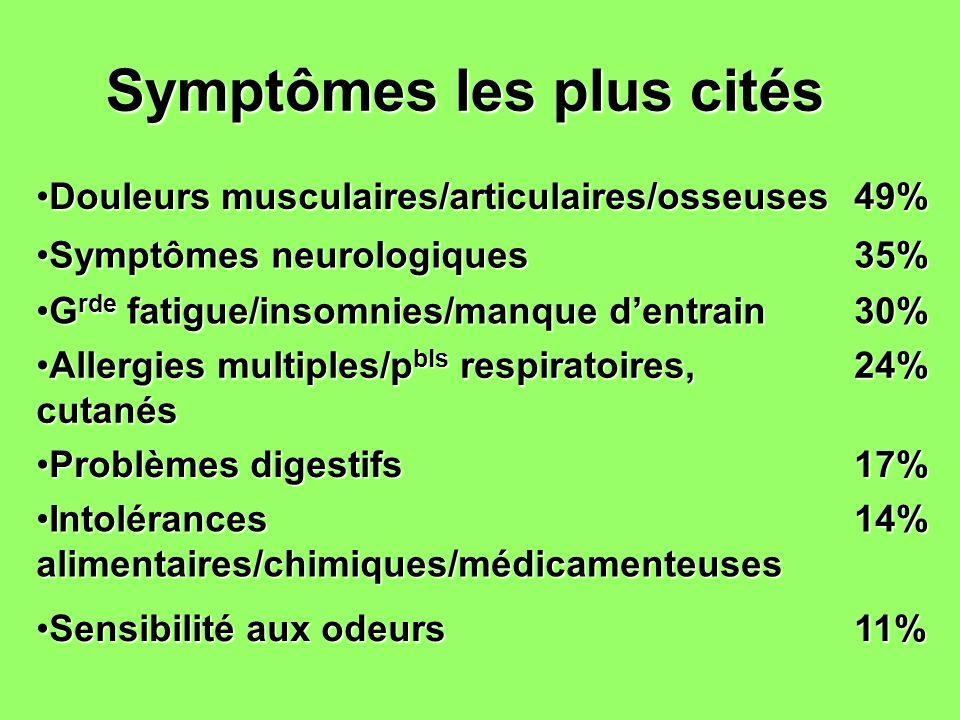 Diagnostics médicaux dont les personnes font état Pas de diagnostic malgré de nombreux examens médicauxPas de diagnostic malgré de nombreux examens médicaux43% Fibromyalgie Syndrome de Fatigue ChroniqueFibromyalgie Syndrome de Fatigue Chronique31% Divers (psoriasis, spasmophilie, fragilité immunitaire, myocardite…)Divers (psoriasis, spasmophilie, fragilité immunitaire, myocardite…)13% AllergiesAllergies Problèmes respiratoires 7% 7% Névralgies maladies neurologiques (s vt atypiques )Névralgies maladies neurologiques (s vt atypiques ) 6% 6%