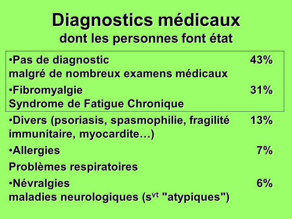 Diagnostics médicaux dont les personnes font état Pas de diagnostic malgré de nombreux examens médicauxPas de diagnostic malgré de nombreux examens mé