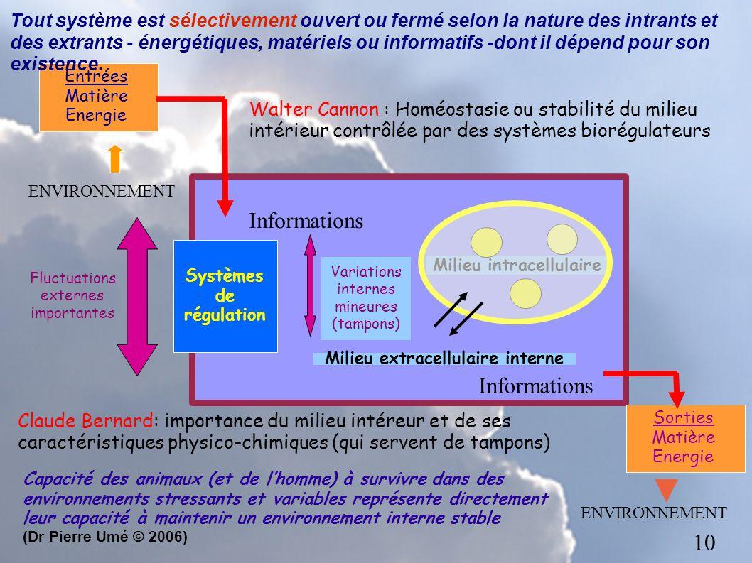 Fluctuations externes importantes Systèmes de régulation Variations internes mineures (tampons) Milieu extracellulaire interne Milieu intracellulaire