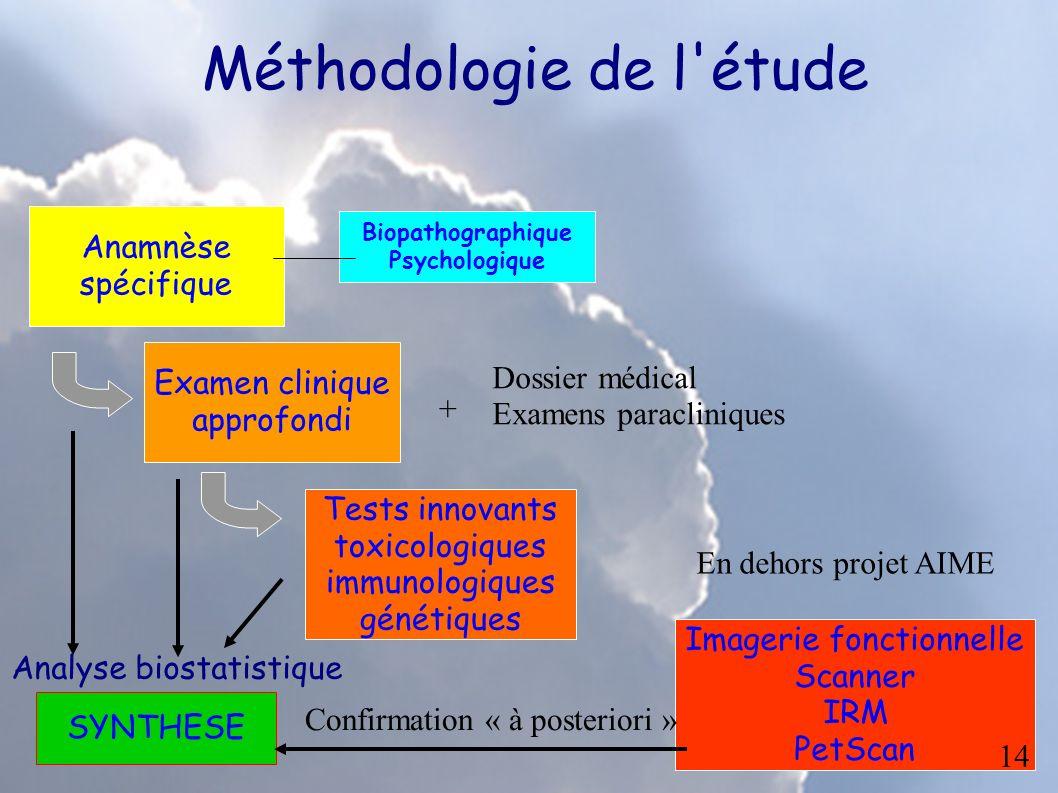 Méthodologie appliquée AIME Examens paracliniques Tests de biologie classique Examen clinique approfondi Anamnèse spécifique Tests innovants toxicolog
