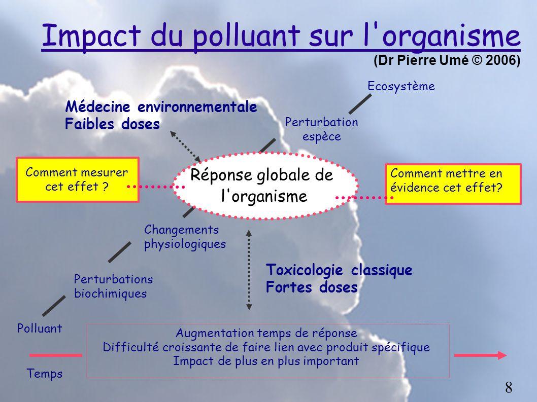 Impact du polluant sur l'organisme (Dr Pierre Umé © 2006) Comment mesurer cet effet ? PolluantPerturbations biochimiques Changements physiologiques Pe