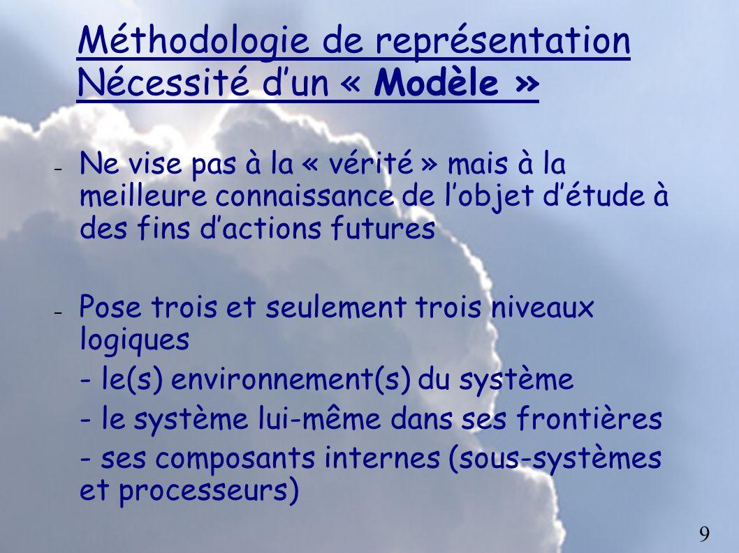 Méthodologie de représentation Nécessité dun « Modèle » – Ne vise pas à la « vérité » mais à la meilleure connaissance de lobjet détude à des fins dac