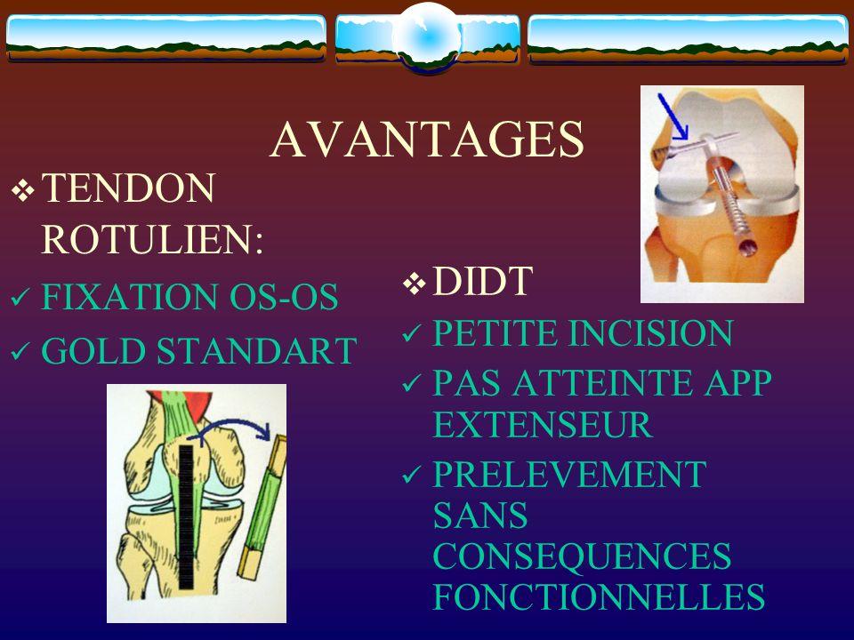 AVANTAGES TENDON ROTULIEN: FIXATION OS-OS GOLD STANDART DIDT PETITE INCISION PAS ATTEINTE APP EXTENSEUR PRELEVEMENT SANS CONSEQUENCES FONCTIONNELLES