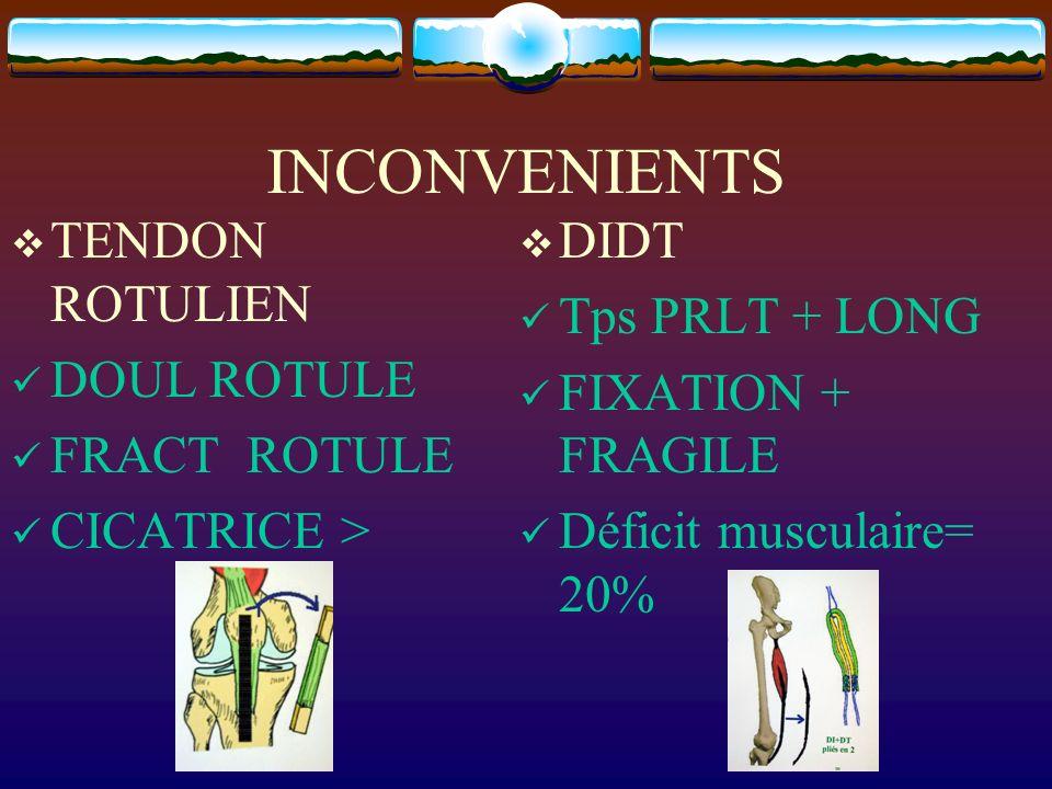 INCONVENIENTS TENDON ROTULIEN DOUL ROTULE FRACT ROTULE CICATRICE > DIDT Tps PRLT + LONG FIXATION + FRAGILE Déficit musculaire= 20%