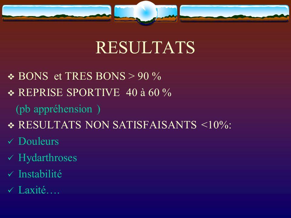 RESULTATS BONS et TRES BONS > 90 % REPRISE SPORTIVE 40 à 60 % (pb appréhension ) RESULTATS NON SATISFAISANTS <10%: Douleurs Hydarthroses Instabilité L