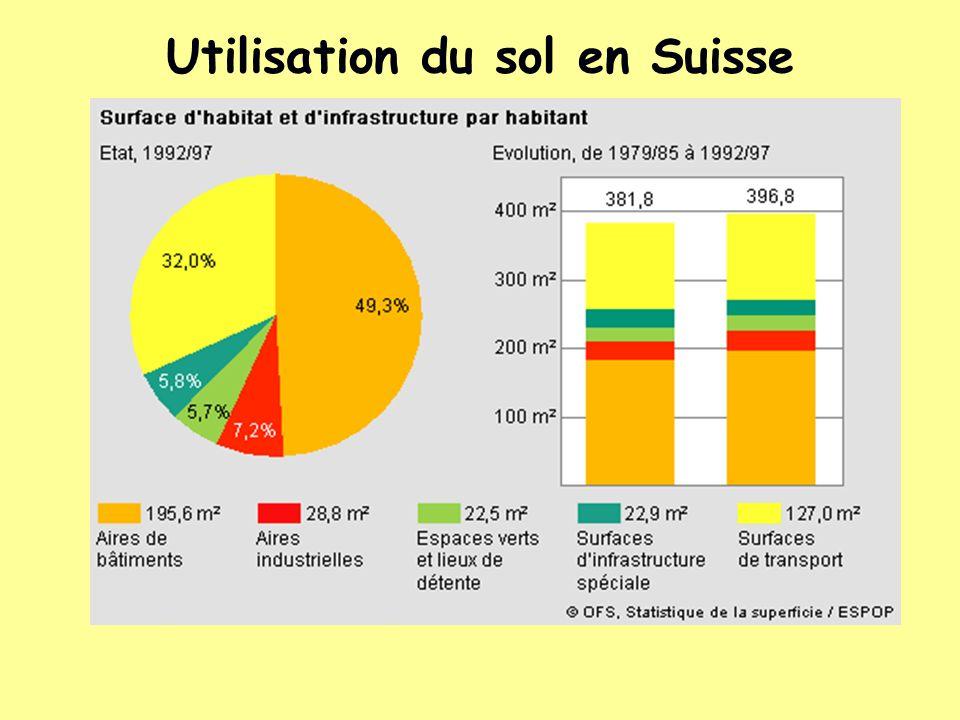 Utilisation du sol en Suisse Evolution de la population résidente permanente : augmentation de 570 300 personnes de 1985 à 1995 (population totale des