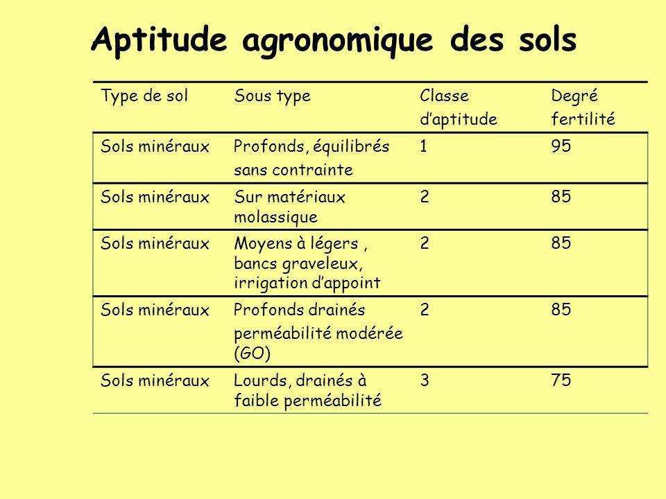 Aptitude agronomique des sols Type de solSous typeClasse daptitude Degré fertilité Sols minérauxProfonds, équilibrés sans contrainte 195 Sols minéraux