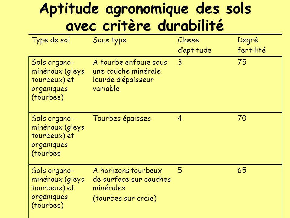 Aptitude agronomique des sols avec critère durabilité Type de solSous typeClasse daptitude Degré fertilité Sols organo- minéraux (gleys tourbeux) et o