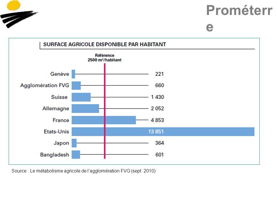 Source : Le métabolisme agricole de lagglomération FVG (sept. 2010)