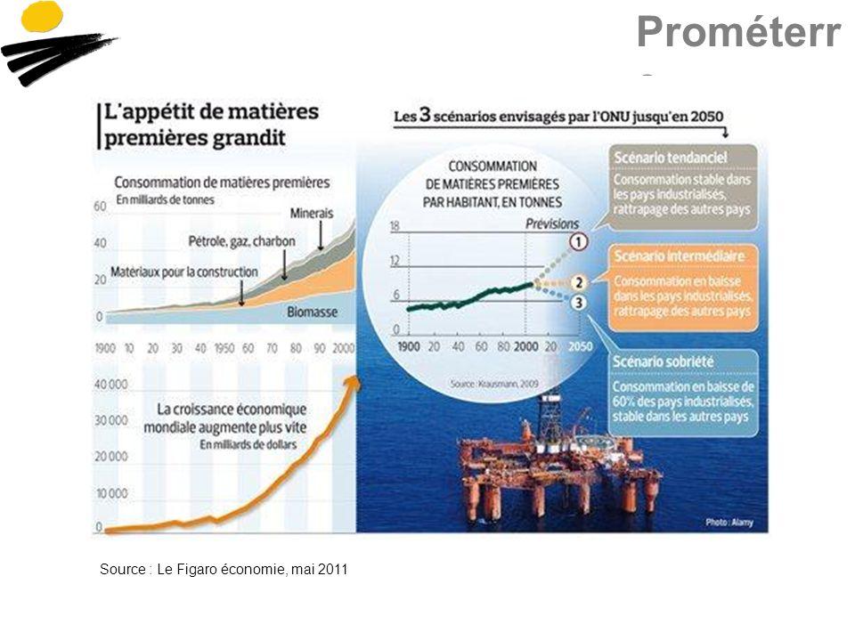 Prométerr e Source : Le Figaro économie, mai 2011
