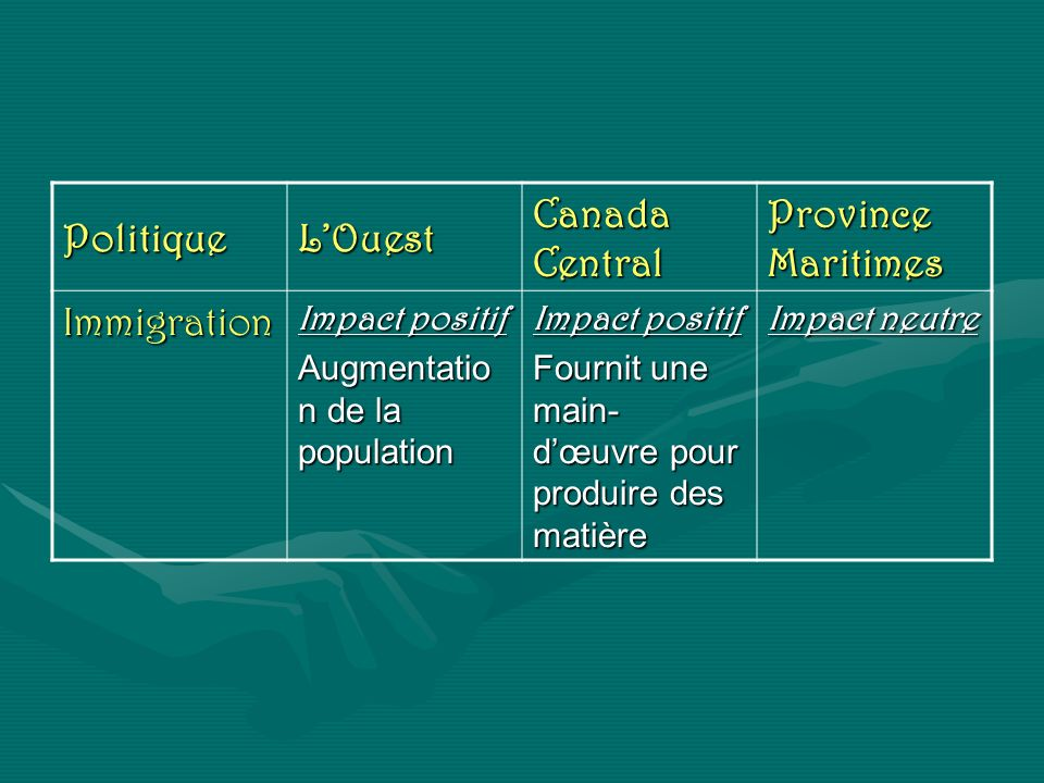 PolitiqueLOuest Canada Central Province Maritimes Immigration Impact positif Augmentatio n de la population Impact positif Fournit une main- dœuvre po