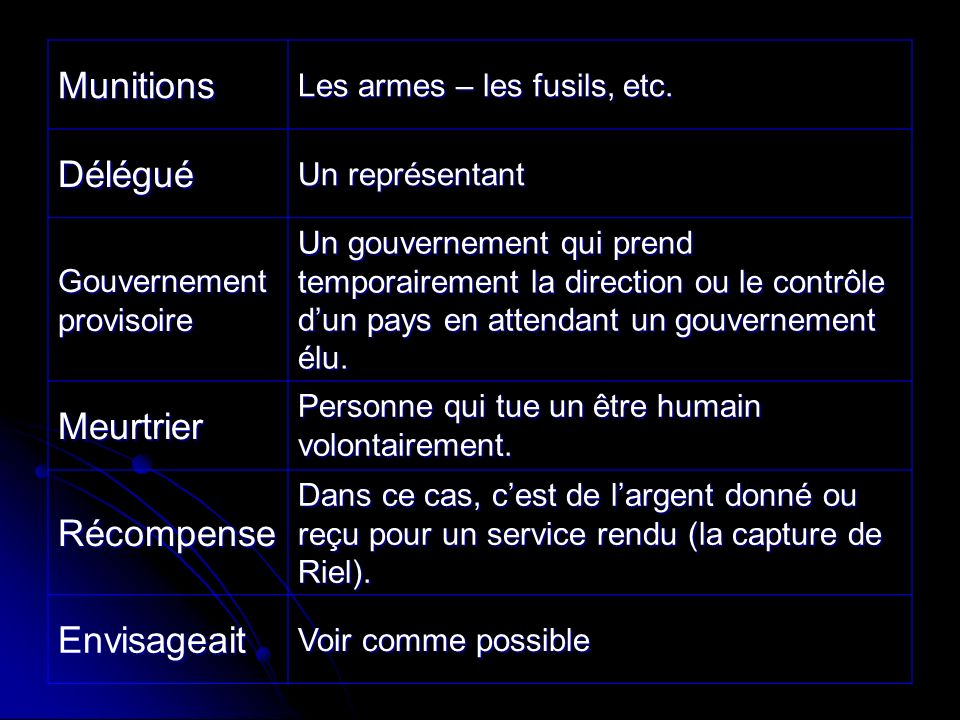 Munitions Les armes – les fusils, etc.