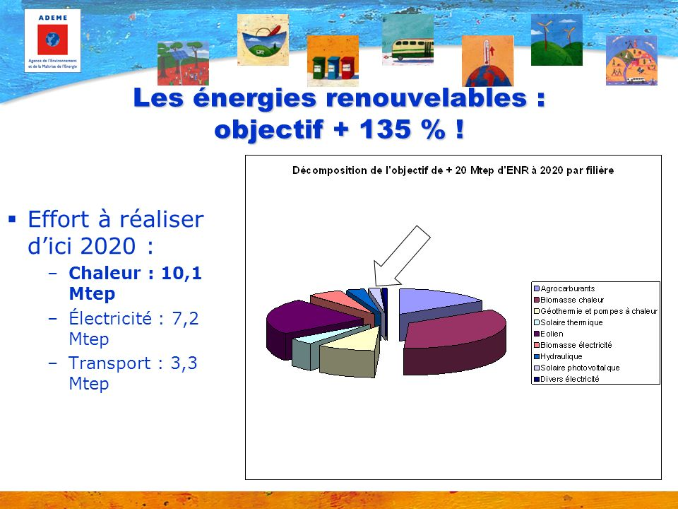 Quelques repères (chiffres moyens) Production, surface –Panneaux : 8 à 9 m2 pour une puissance de 1 kW qui produisent 1000 kWh/an –Centrale au sol : 2 à 3 ha pour 1 MW (1000 kW), pour une production de 1 000 000 kWh/an soit la consommation annuelle de 186 foyers (tous usages confondus)* Coût –4 000 à 6 000 /kWc en toiture –3 000 /kWc au sol Financement –Rachat de lélectricité pendant 20 ans par EDF (29,25 c/kWh pour une production au sol) * Sur la base de 5 361 kWh/an/foyer (consommation moyenne résidentielle tous usages confondus en 2009).