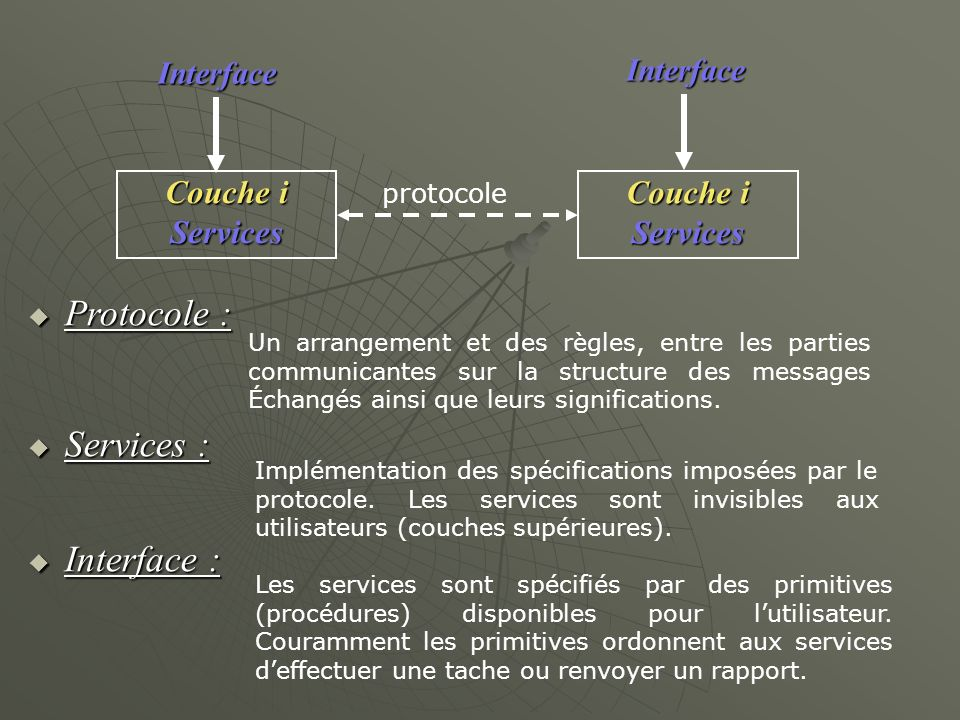 Couche i Services Services protocole Interface Interface Protocole : Protocole : Services : Services : Interface : Interface : Un arrangement et des r