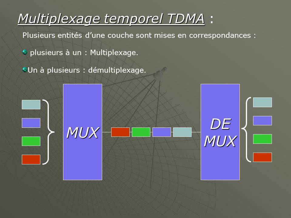 Multiplexage temporel TDMA Multiplexage temporel TDMA : Plusieurs entités dune couche sont mises en correspondances : plusieurs à un : Multiplexage. U