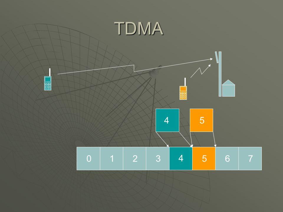TDMA 0123 4 567 45