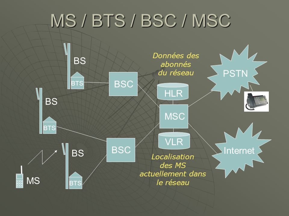 MS / BTS / BSC / MSC BSC BTS BS MS MSC PSTN Internet VLR HLR Données des abonnés du réseau Localisation des MS actuellement dans le réseau